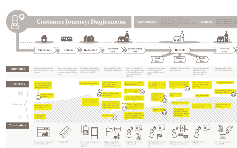 Customer Journey GMvNL crop