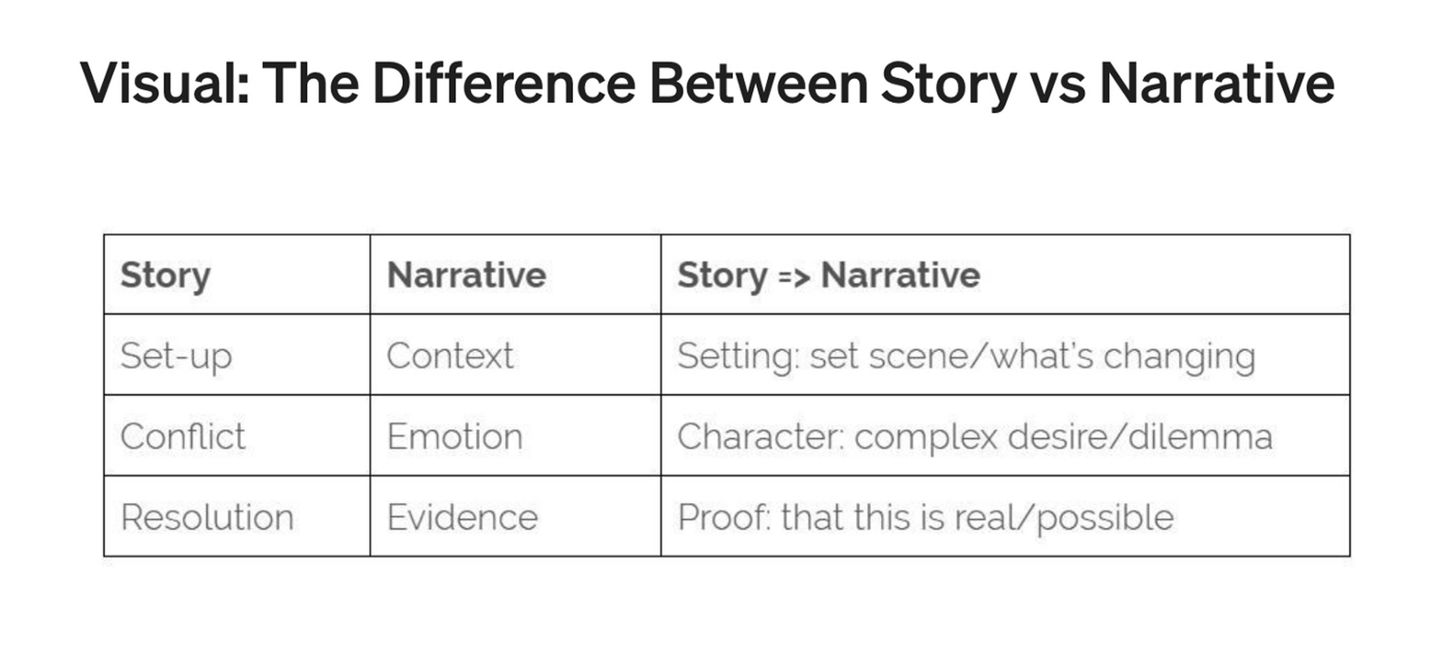 Storytelling vs narrative